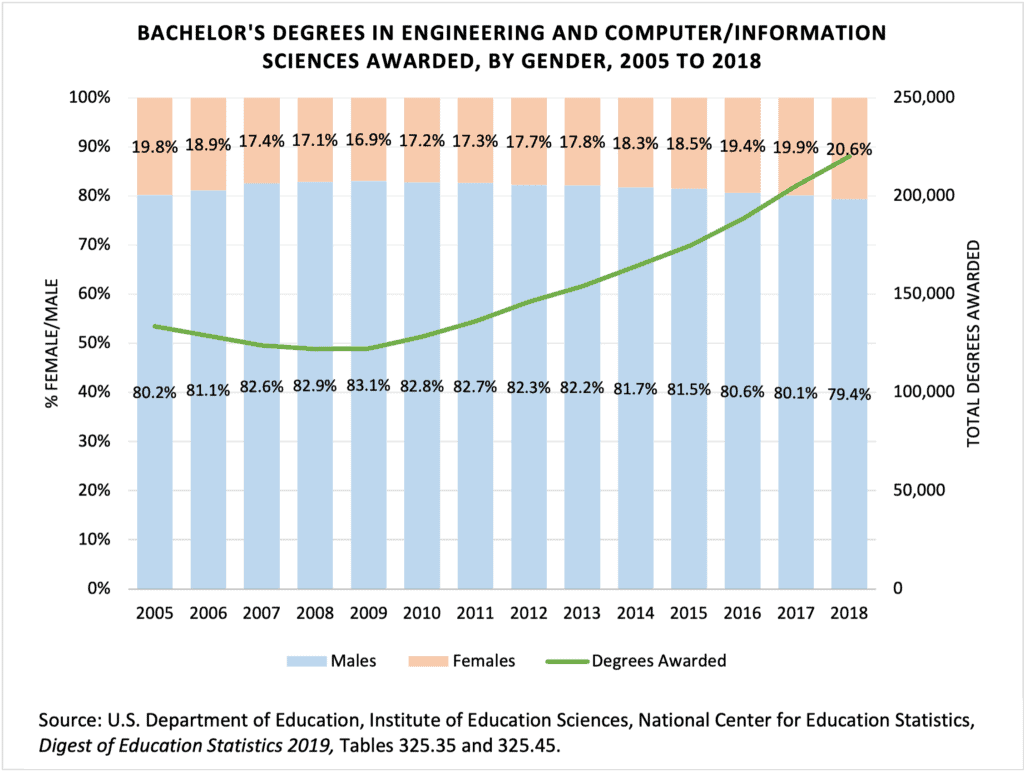 Bachelor Degrees Engineering CS by Gender to