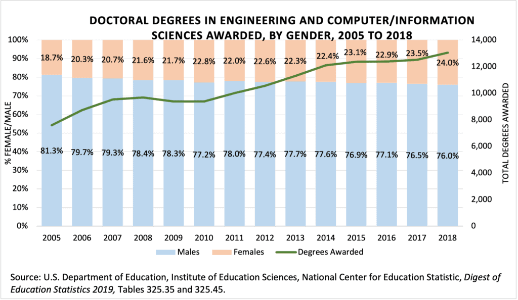 Doctoral Degrees Engineering CS by Gender to