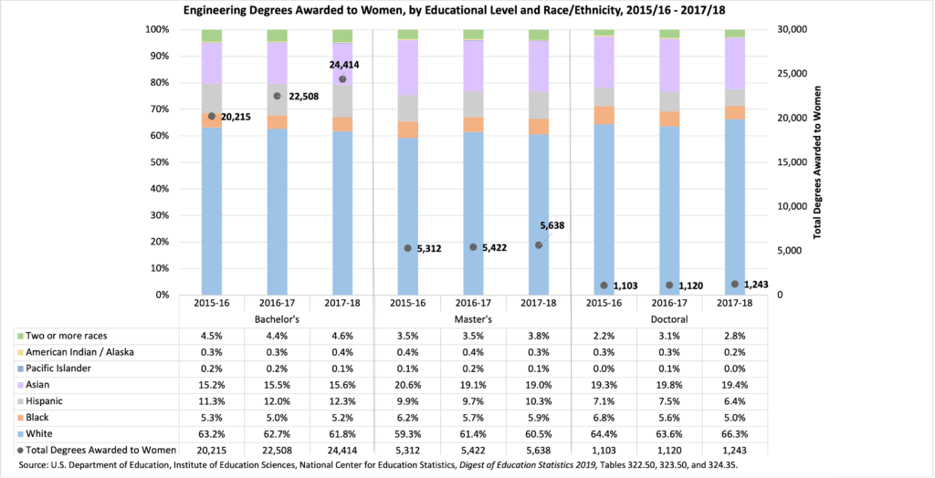 Engineering Degrees to Women by Race Ethnicity Level to