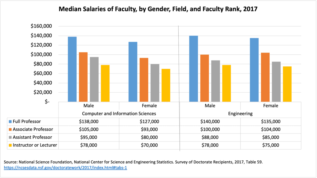 Faculty Salaries by Gender Field Rank
