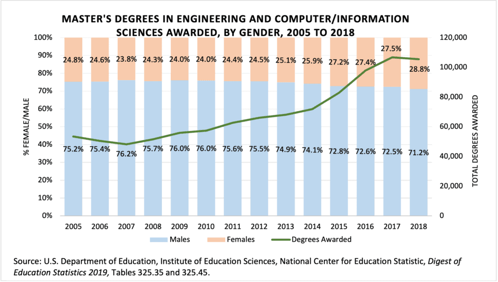 Masters Degrees Engineering CS by Gender to
