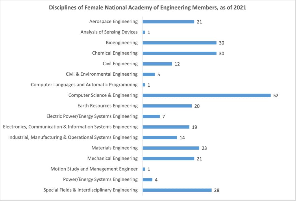 National Academy of Engineering Members by Discipline