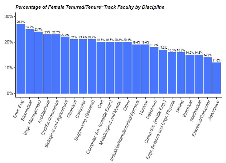 Tenure TenureTrack Faculty by Discipline