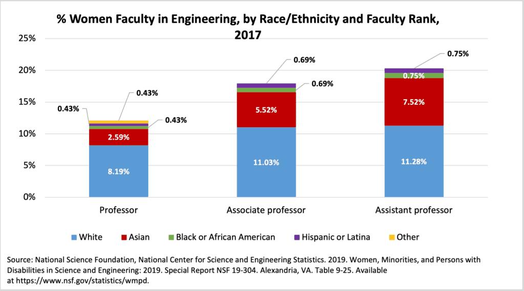 Women Faculty by Race Ethnicity Rank