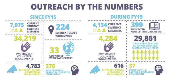 19-SWE-013 Outreach by the Numbers-Combined_08-07-19_V2
