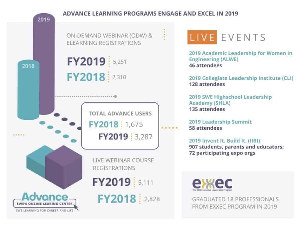 SWE Advance comparative analytics Jan 2020