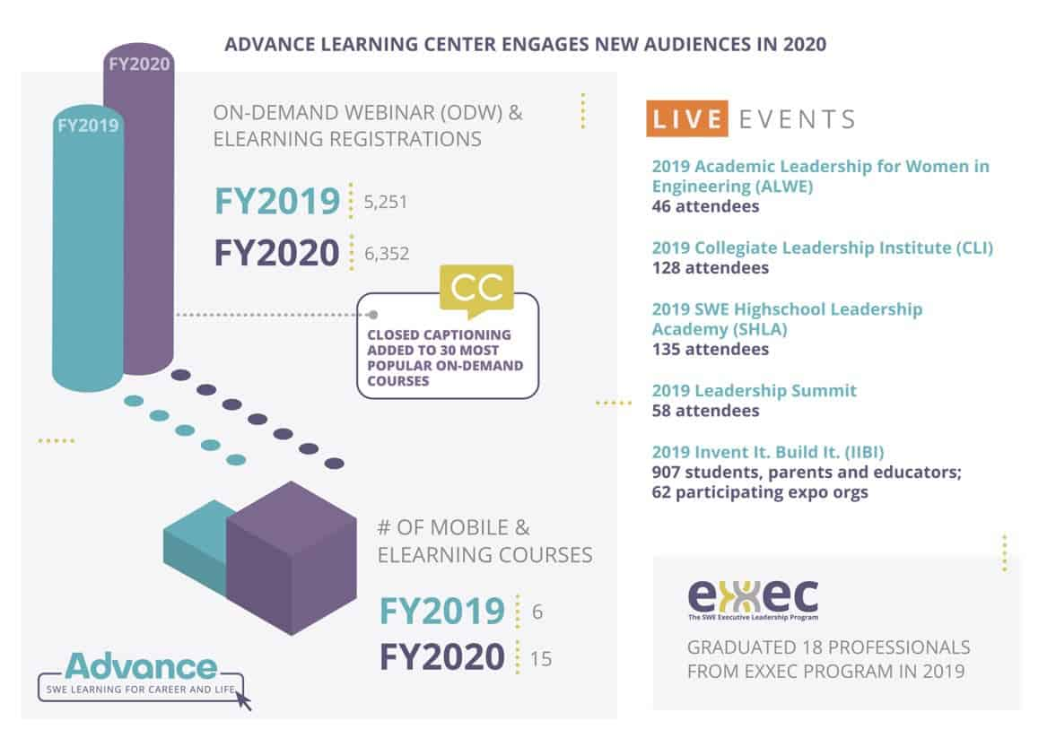 Learning_FY19_FY20_Infographic