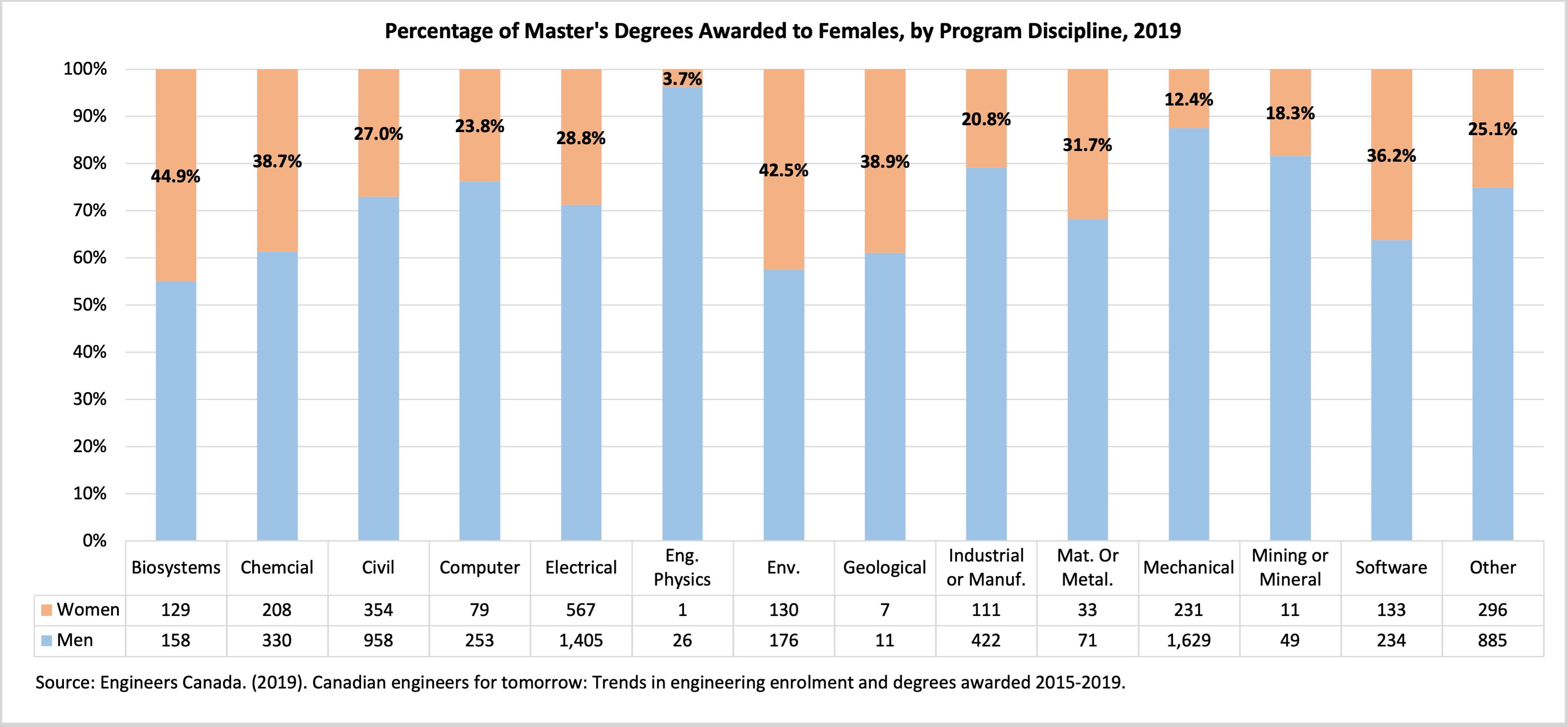 title Canada Graduate Degrees -