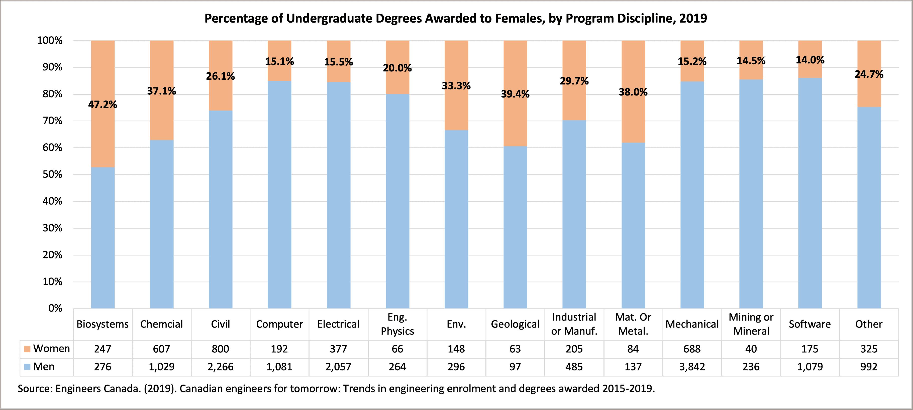 title Canada Undergraduate Degrees -