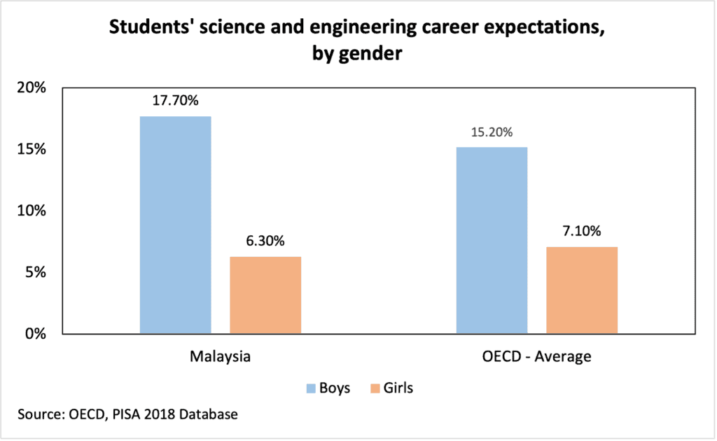 title Malaysia Science and Engineering Career Expectations -