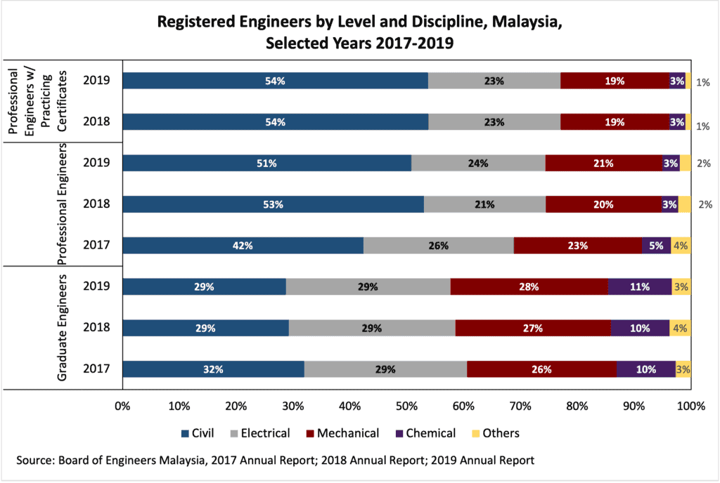 title Malaysia Engineering Professionals -