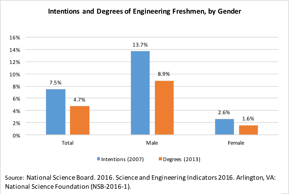 title Intentions to Major in Engineering -