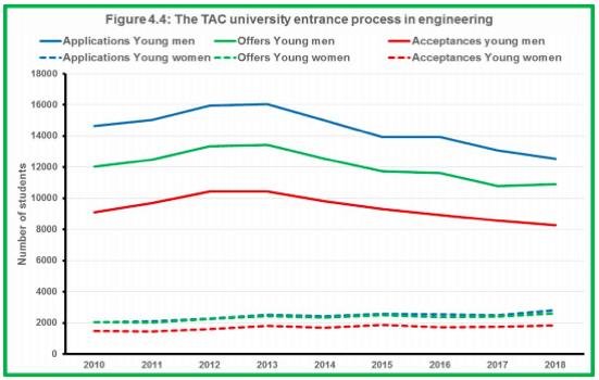 title Australia School to University Transition -