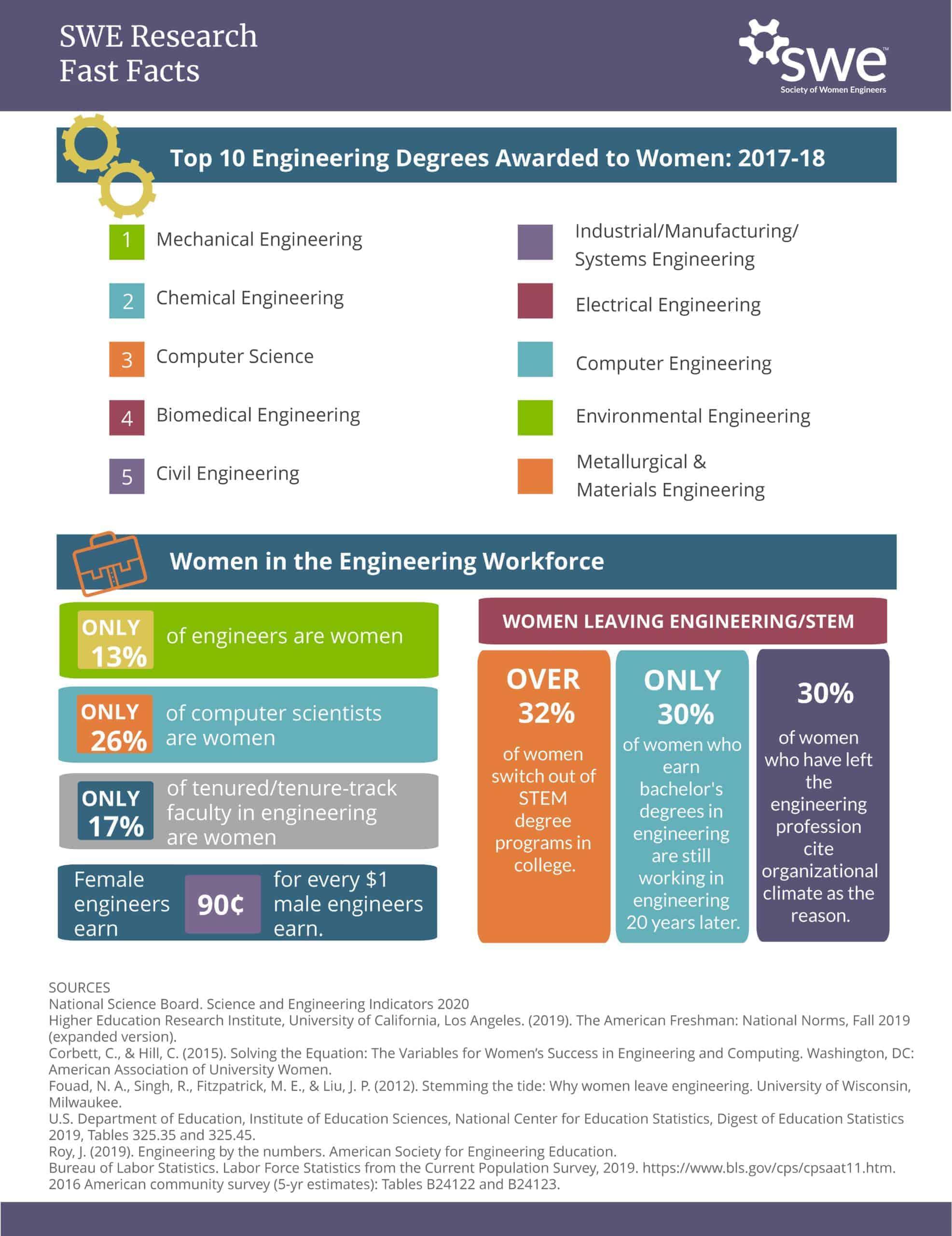 title Women in Engineering Fast Facts - women in engineering
