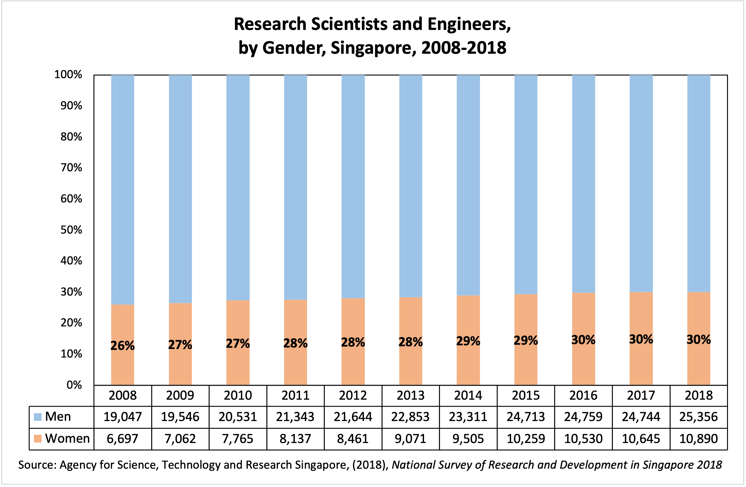Singapore eng by gender to