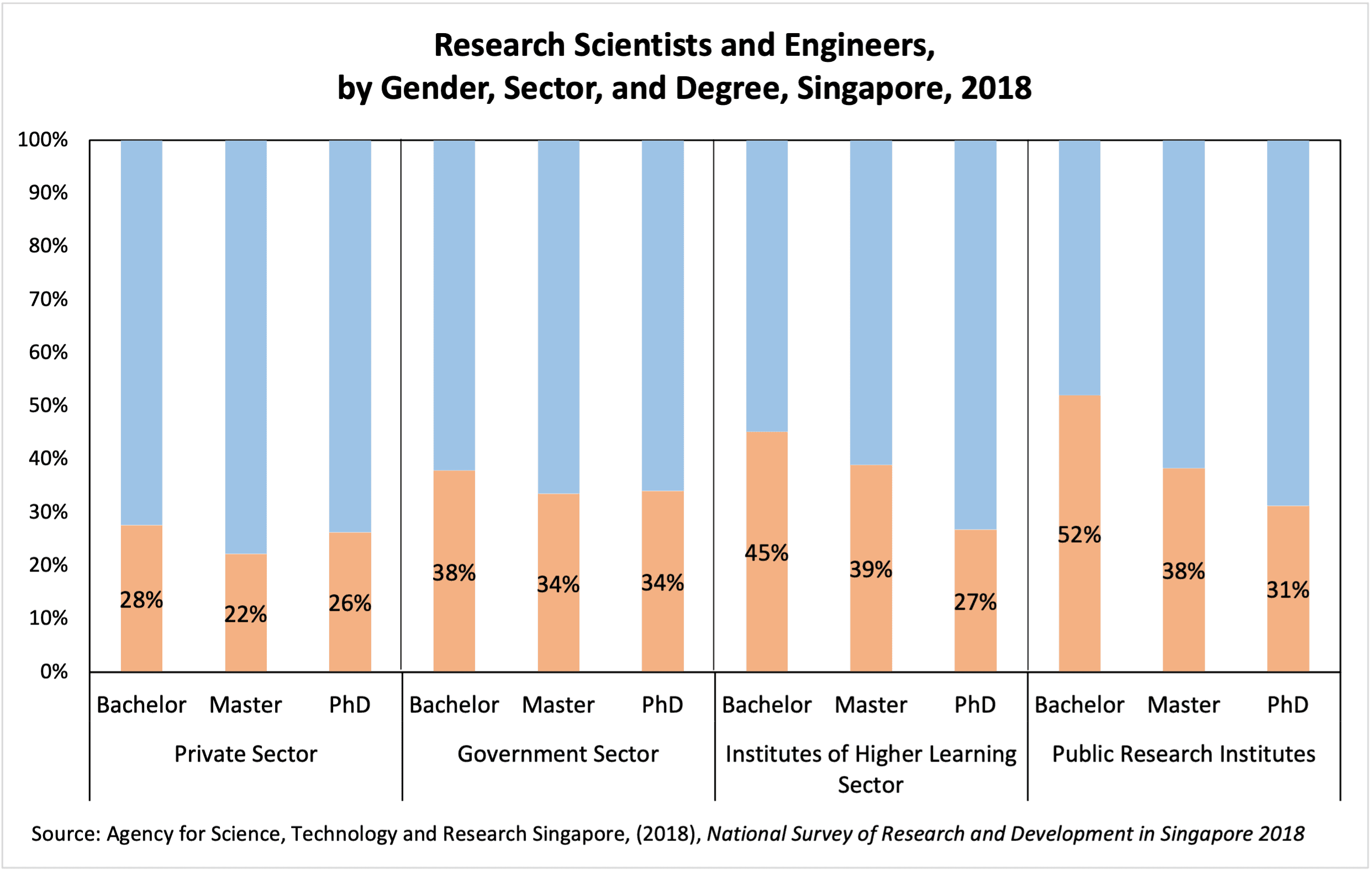 Singapore eng by gender sector degree