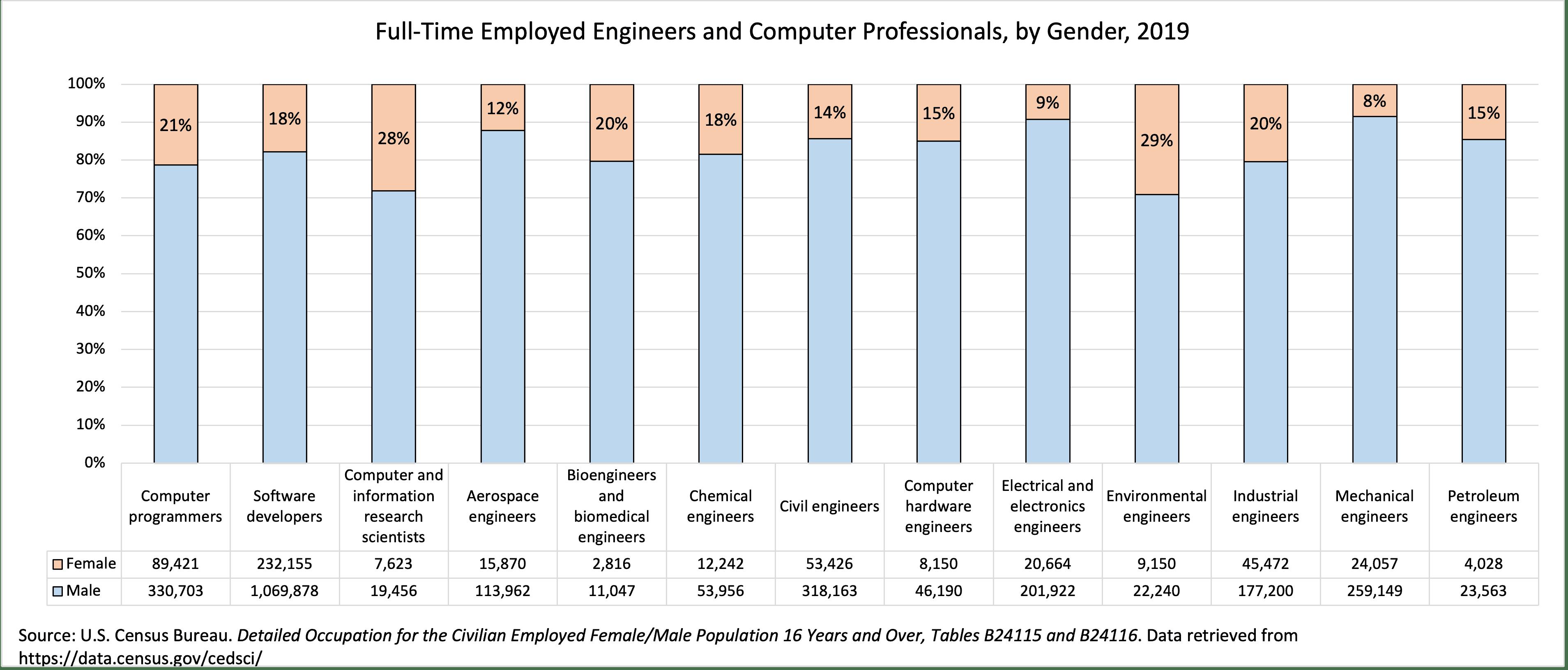 title Employment - employment