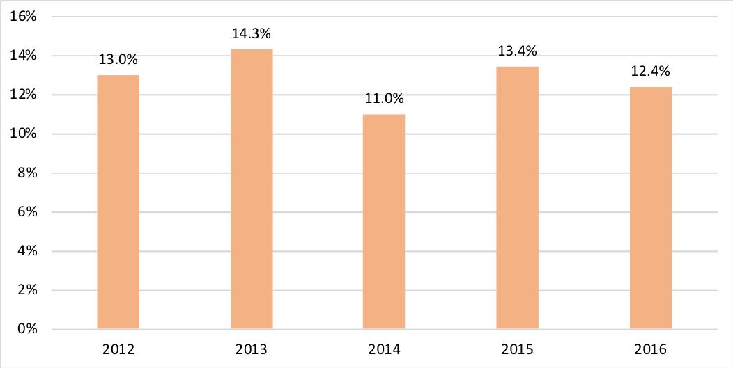 Percentage of Women in Engineering Workforce, 2012-2016