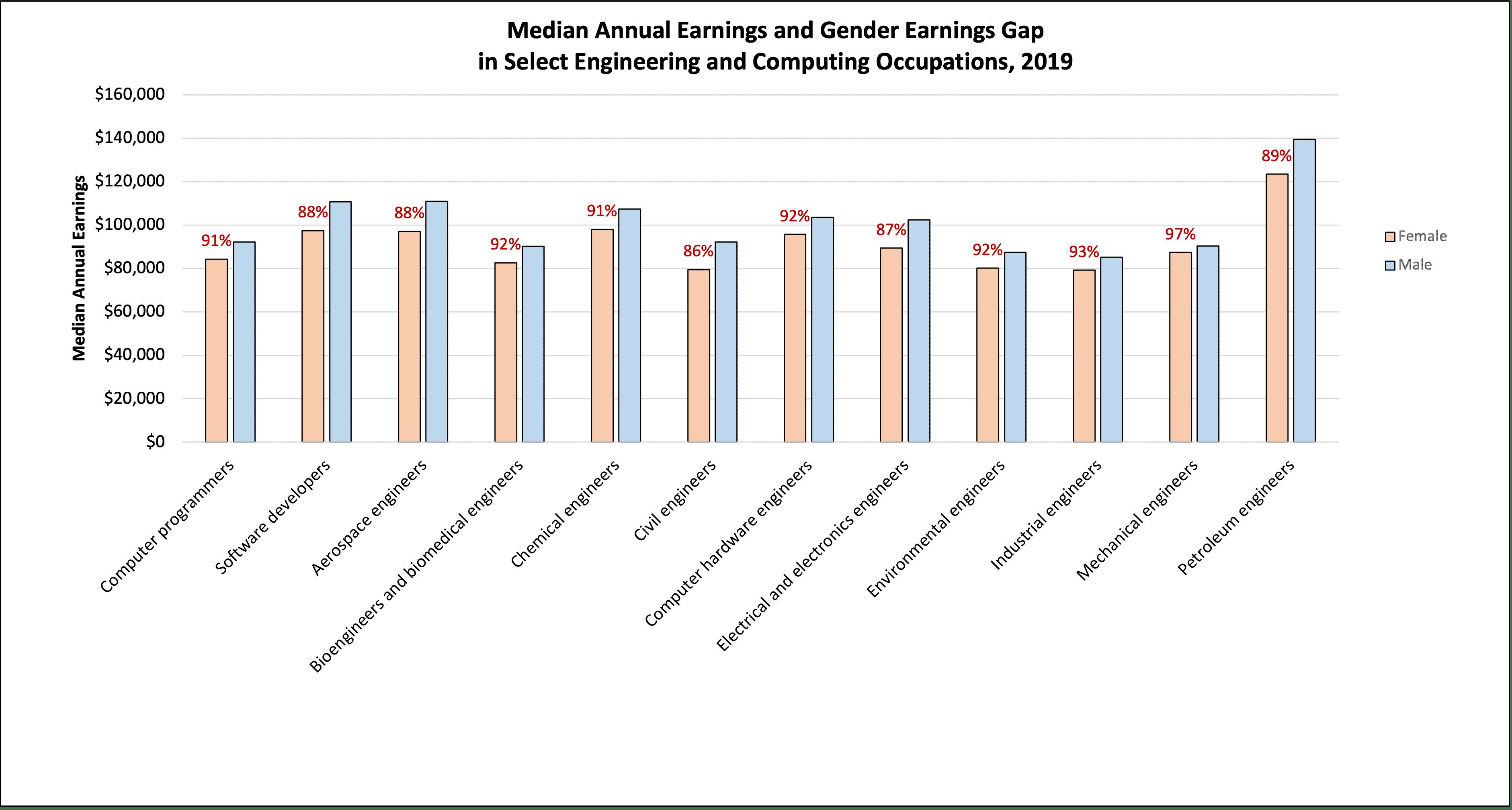 title Earnings Gap -