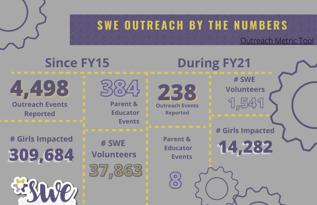 SWE Outreach By the Numbers Since FY15